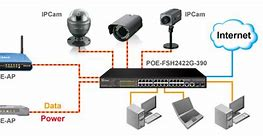 مزایای دوربین های poe