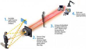 دوربین حساس به حرکت چگونه عمل می کند؟